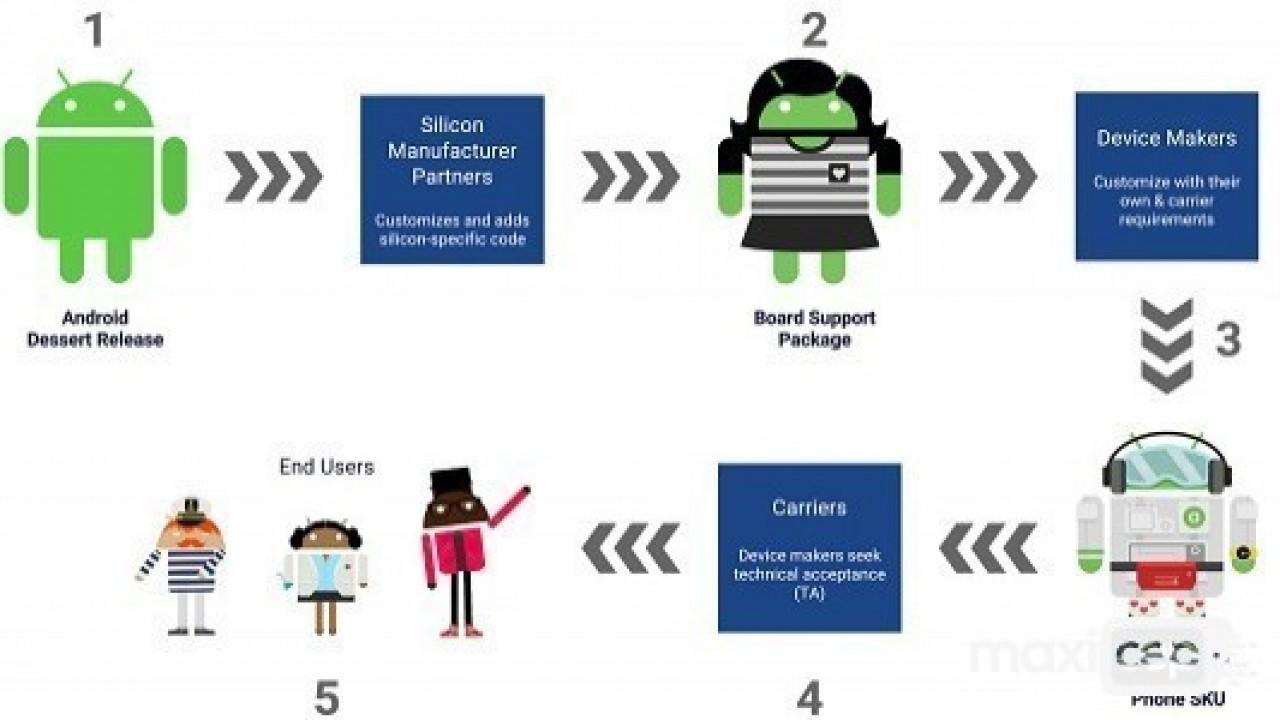 Project Treble Özelliğini Destekleyen Android Telefonların Listesi