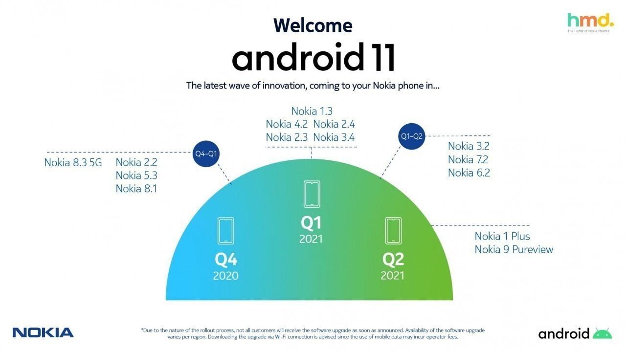 Nokia, Android 11 güncelleme takvimini paylaştı