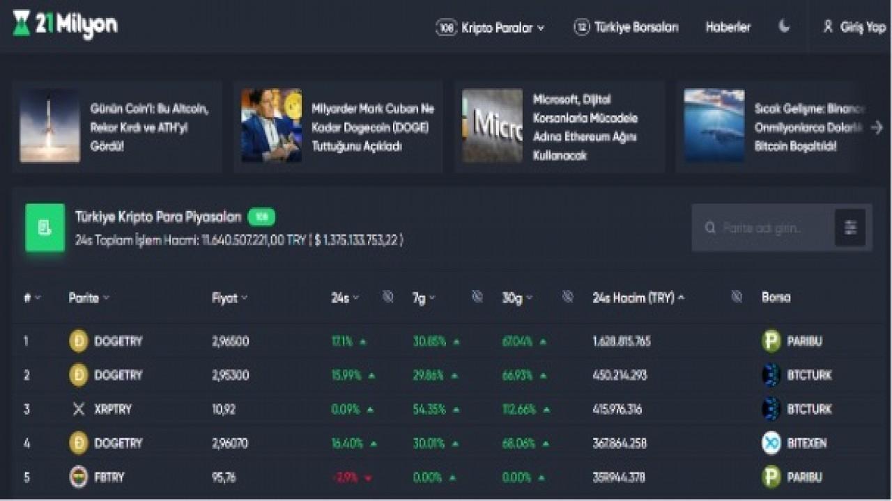 21 Milyon Türk Kripto Para Borsalarını ve Kripto Paraları Tek Platformda Topluyor