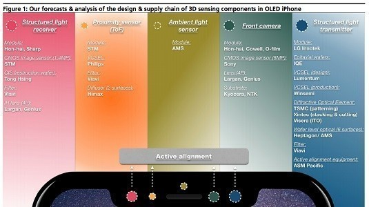 Android Üreticileri Ekran Altında Parmak İzi Yerine 3D Algılama Teknolojisi Üzerinde Çalışıyor