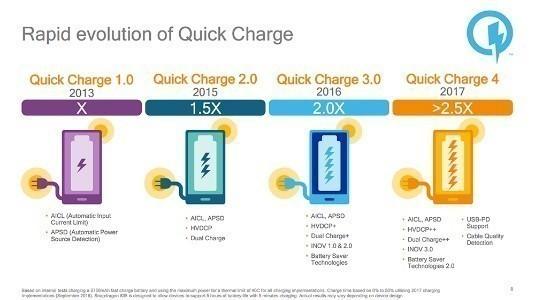 Galaxy S9 Gibi Snapdragon 845 Telefonlar, QuickCharge 4.0+ ile Gelebilir