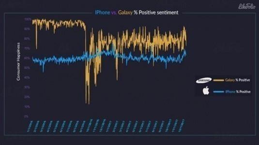 Galaxy serisi kullanıcıları, iPhone kullanıcılarından daha memnun