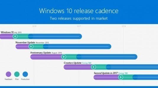 Microsoft, Bu Yılın Sonlarında Windows 10 için Sunulacak İkinci Büyük Güncellemeyi Onayladı